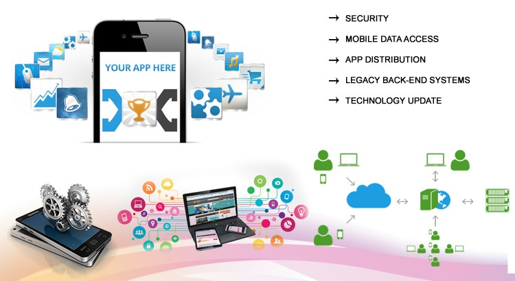 Enterprise Mobility Solution
